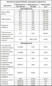Таблица зернистости наждачной бумаги