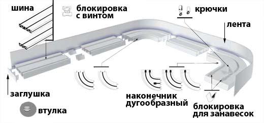 Схема потолочного карниза
