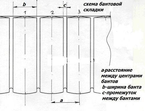 Как заложить складки на тюле