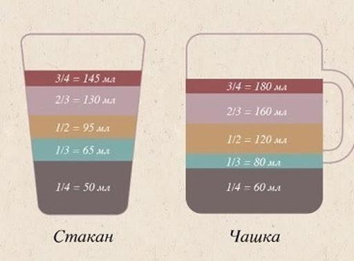 Измерительная таблица стакана