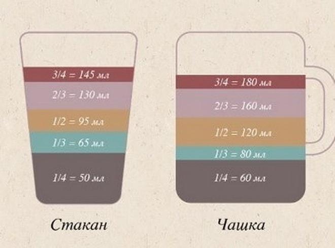 Размерность стакана