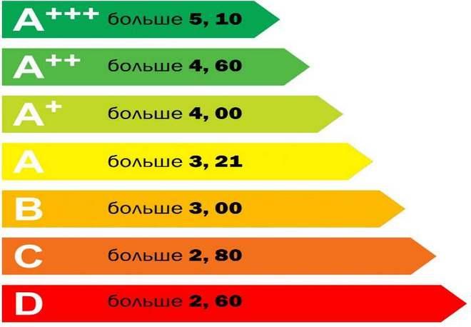 Таблица потребления приборами электроэнергии