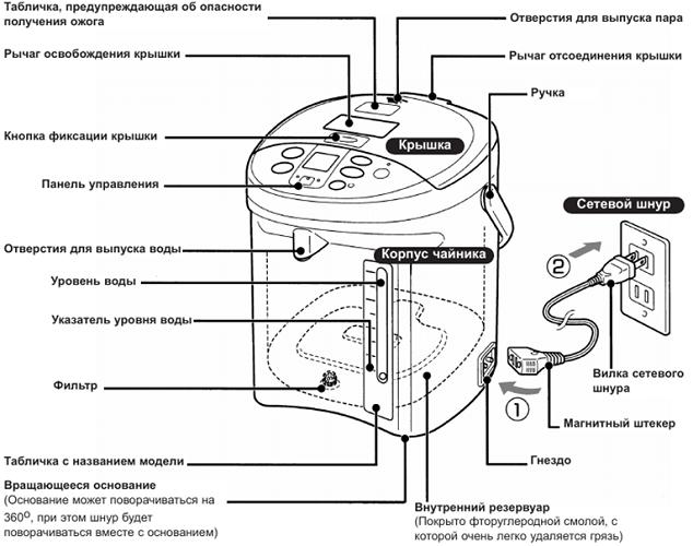 Принцип работы термопота