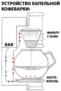 Принцип работы кофемашины: функционирование механизма в зависимости от типа аппарата