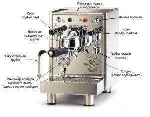 Принцип работы рожковой кофеварки.