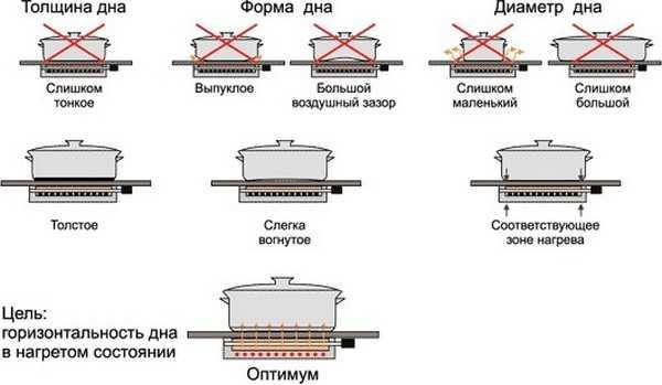 Как выбрать посуду для индукционной плиты.