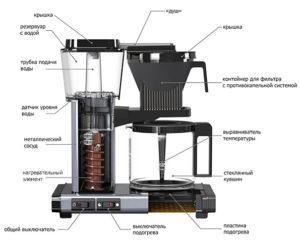 Как выбрать кофеварку.