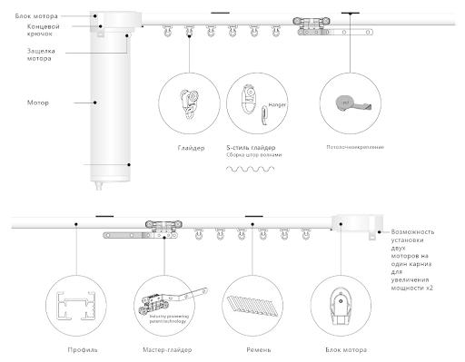 Электрические карнизы для штор: особенности выбора и монтажа